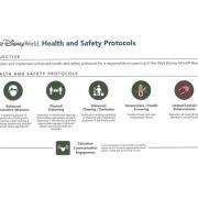 Neue Sicherheits- und Hygieneprotokolle für Walt Disney World
