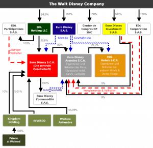 Struktur der Euro Disney S.C.A.