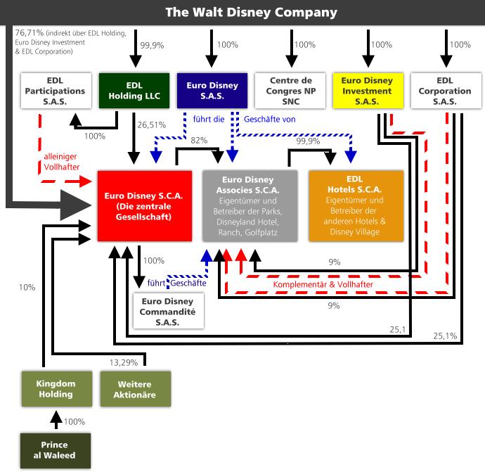 Struktur der Euro Disney SCA, Stand April 2016