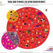 Diagramm zur Zugehörigkeit der Marvel Superhelden und den Besitzrechten