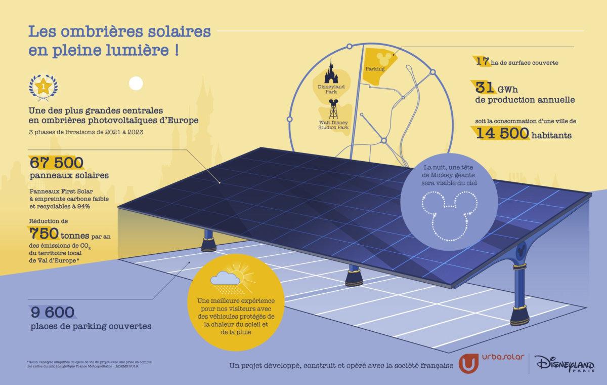 Die Grafik zeigt eine exemplarische Solaranlage und verschiedene Zahlen zu Größe, Stromerzeugung und Einsparung von CO2.