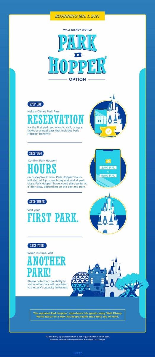 Grafik zur Park Hopper Option in Walt Disney World mit allen Regeln und Bedingungen